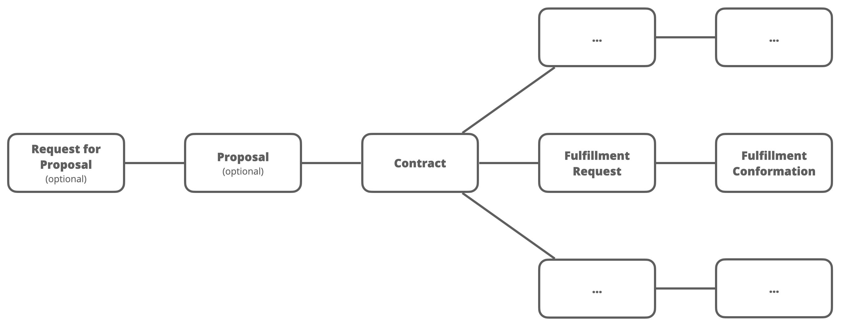 合约上下文模型