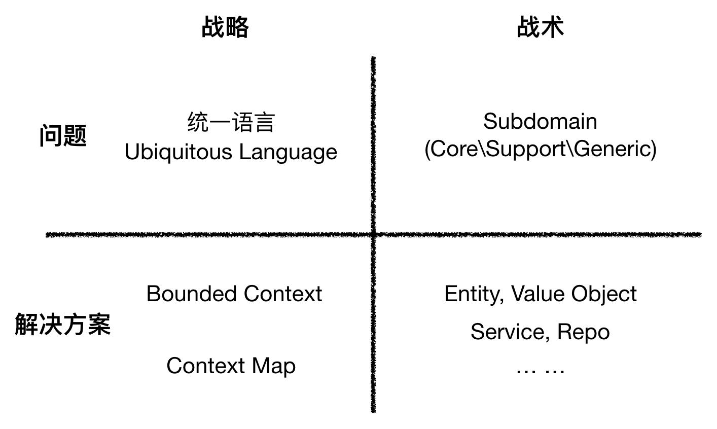 从问题/解决方案和战略/战术维度分析DDD元模型的元素