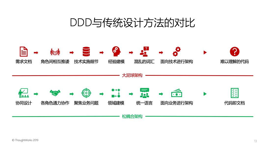 DDD与传统设计方法的对比